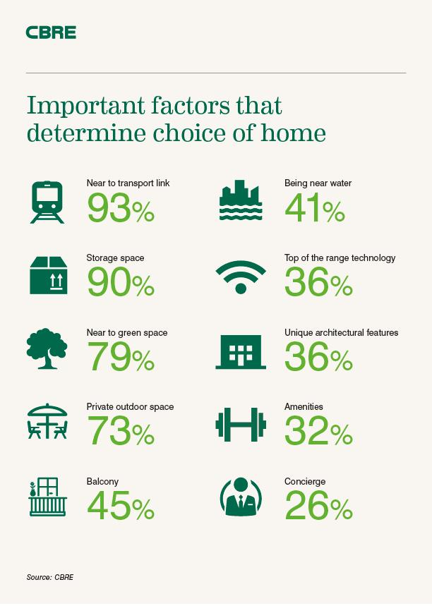 What do you look for when choosing a place to live?