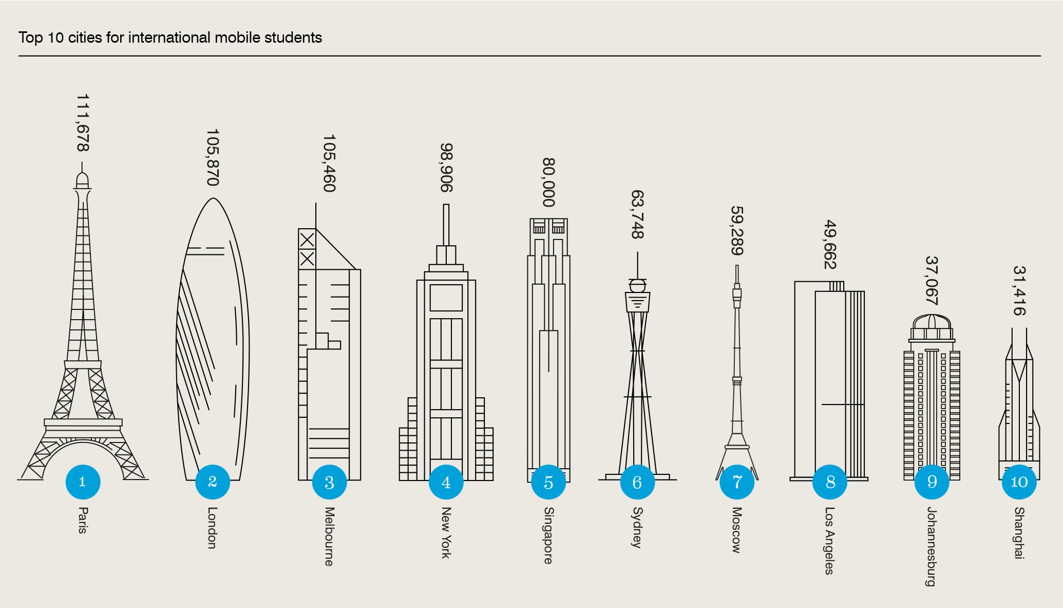 Top 10 cities for international mobile students, infographic with statistics