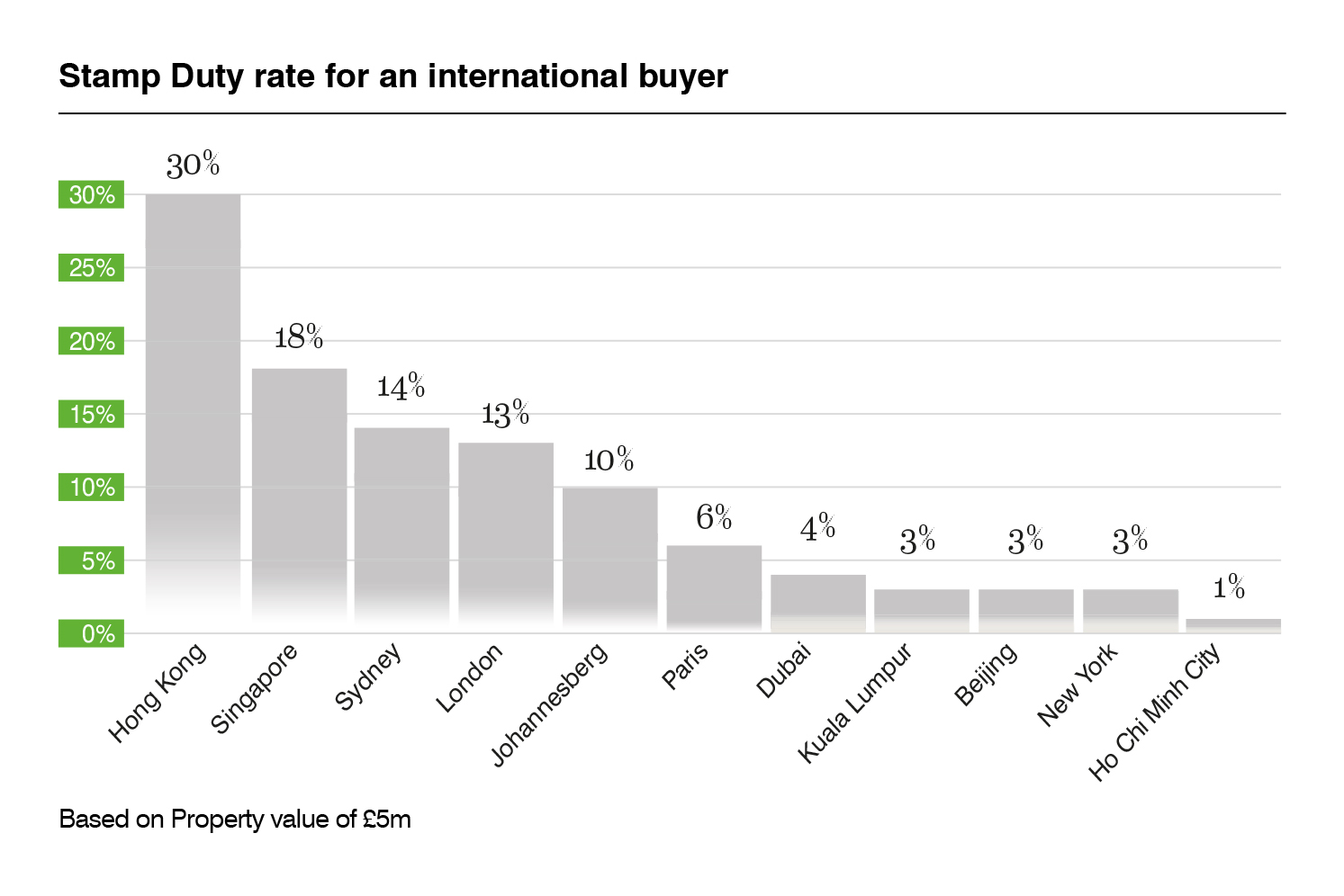 Stamp Duty rate for an international buyer