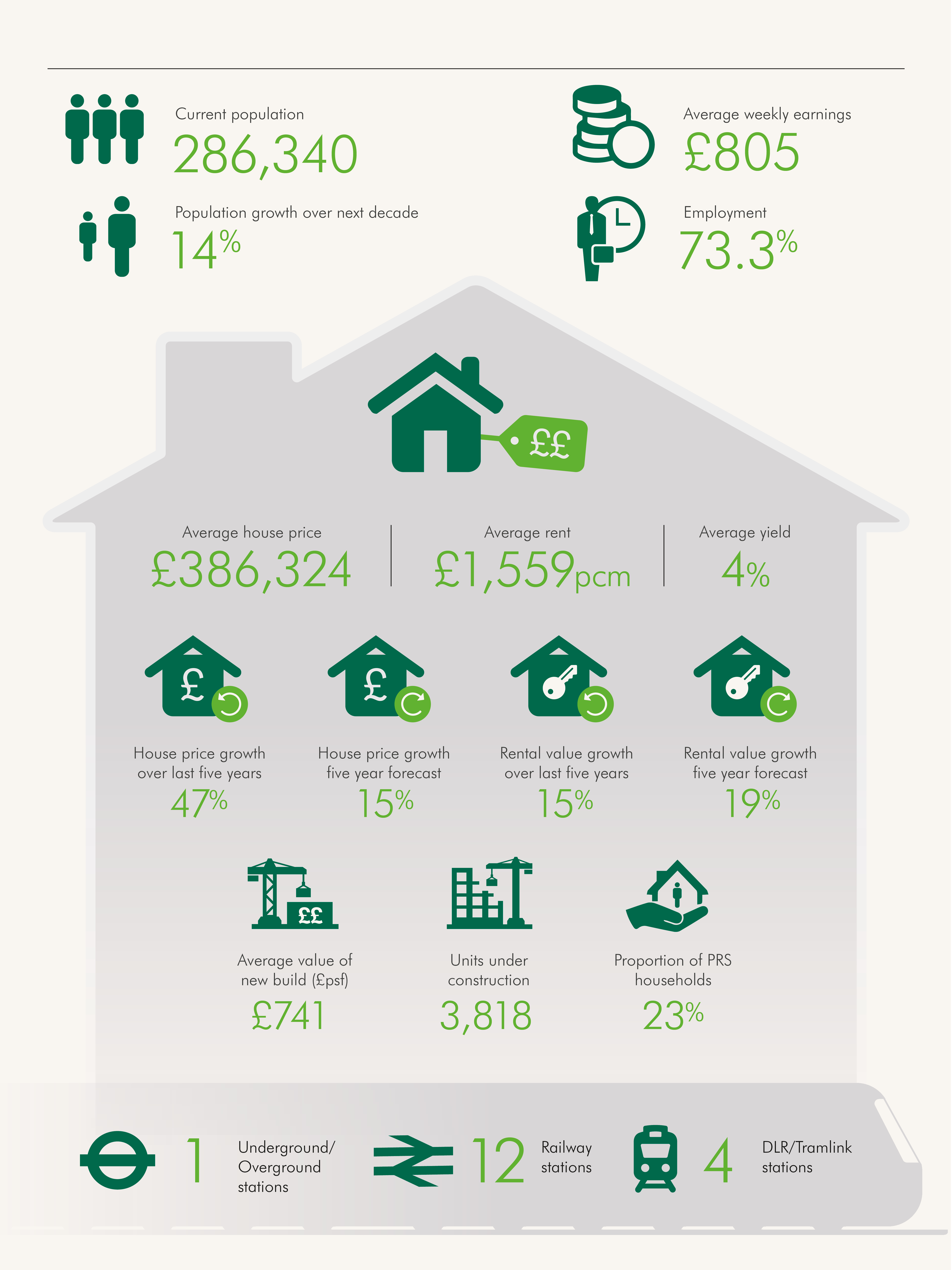 Greenwich infographic