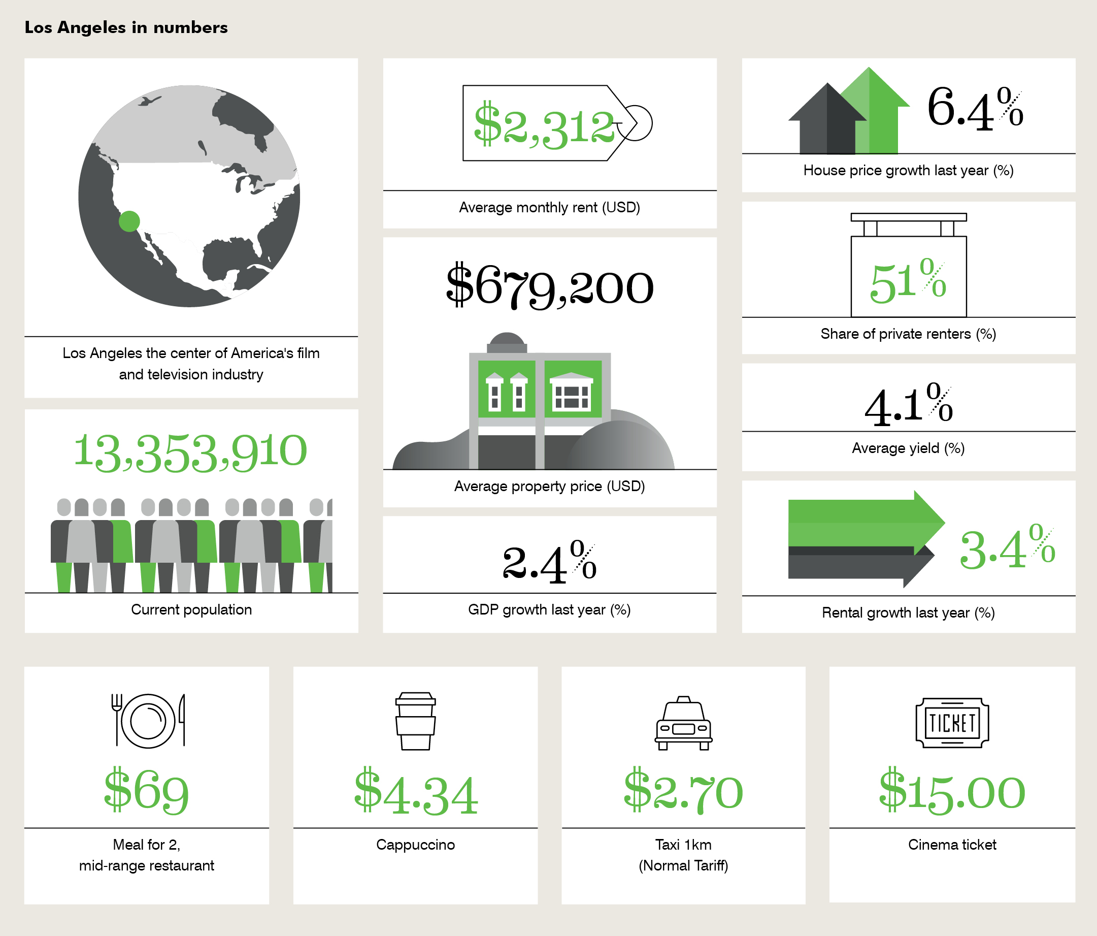 Los Angeles | Global Living Report 19 | CBRE Residential