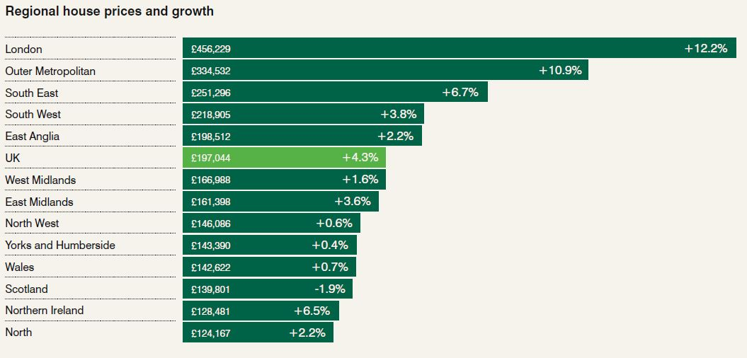 Regional House Prices and Growth