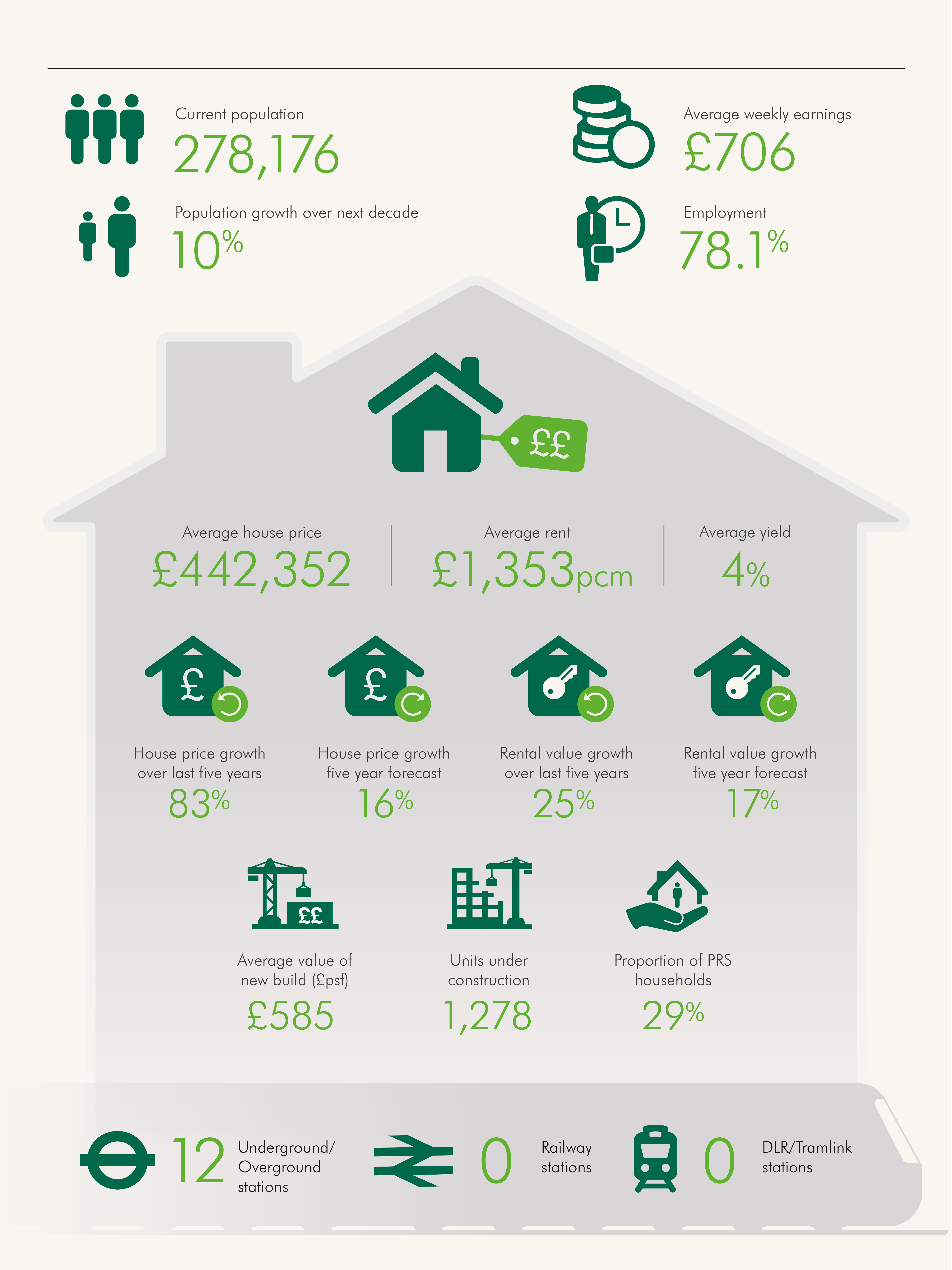 Waltham Forest infographic