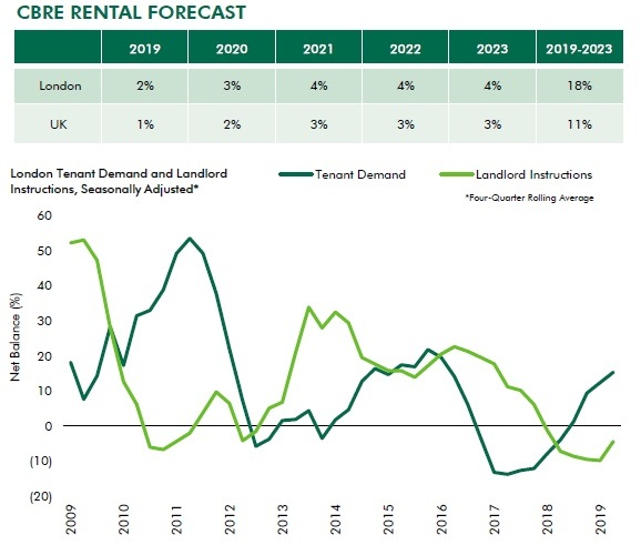 stats on the rental market in london