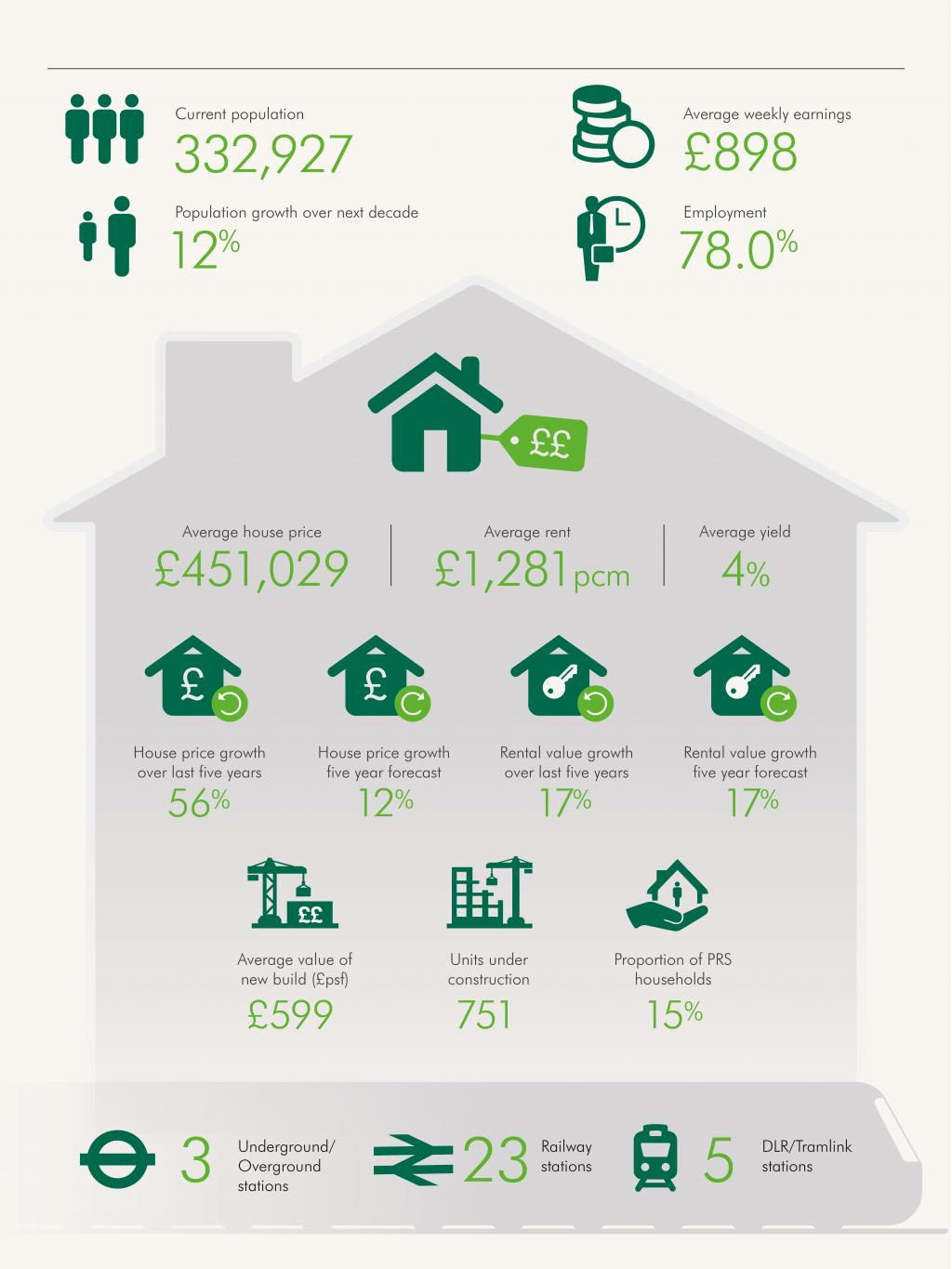 Bromley infographic