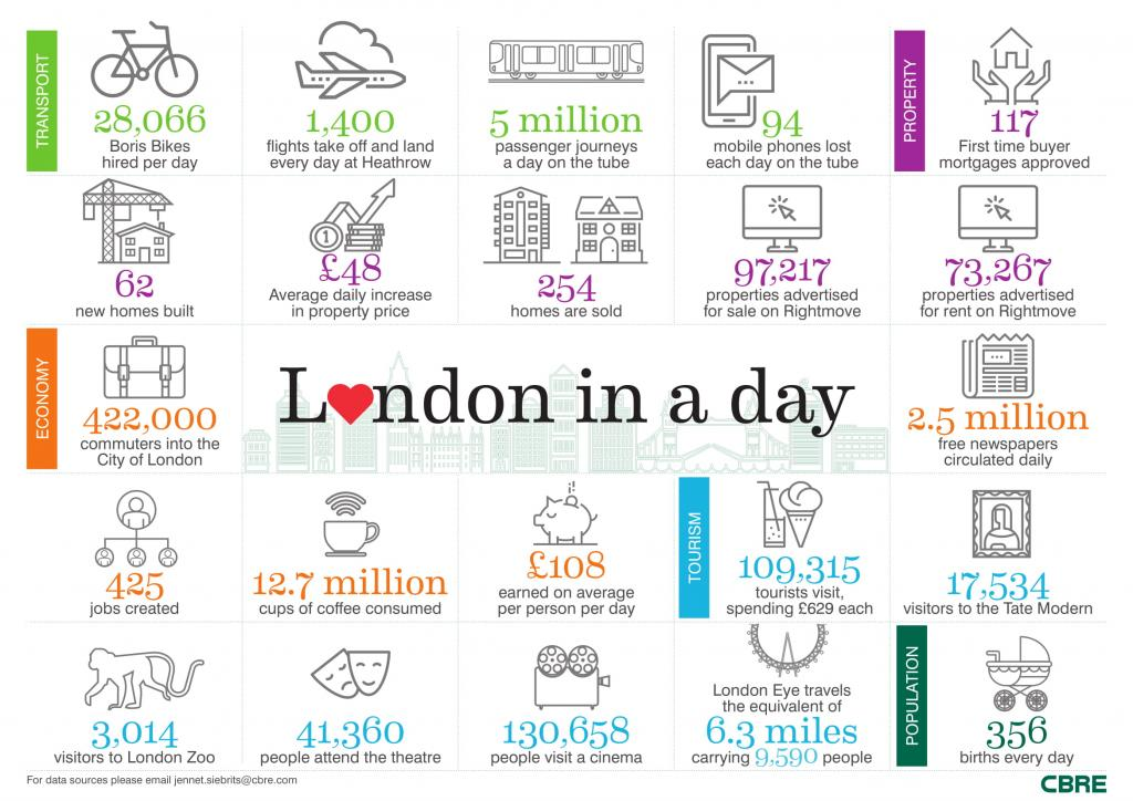 London in a Day2