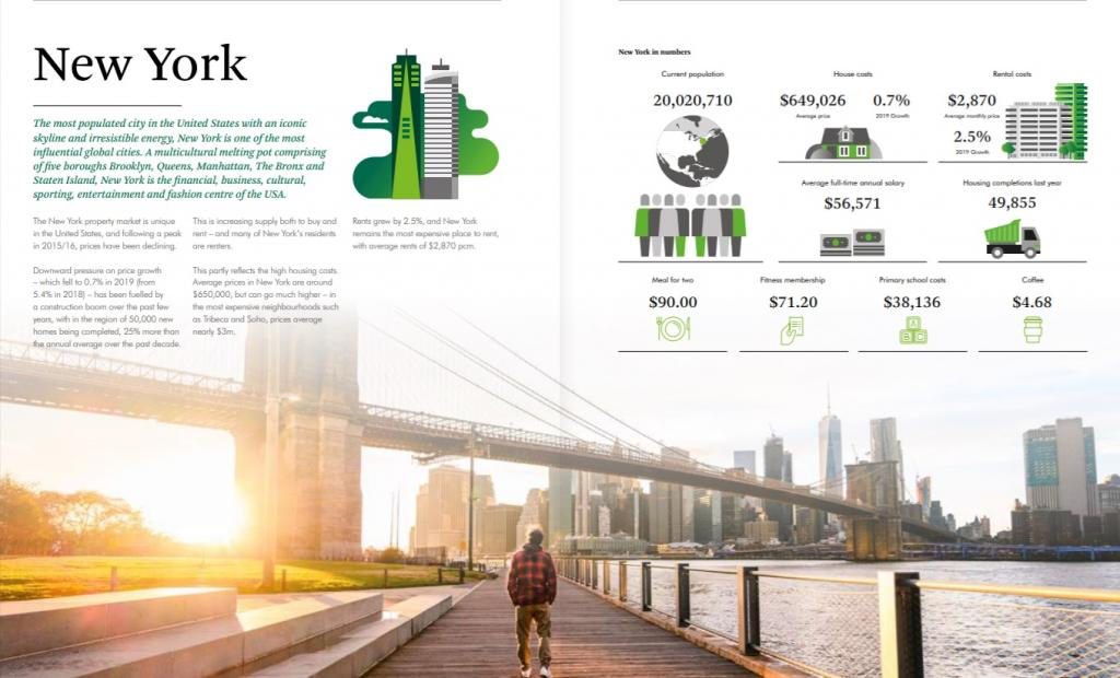 picture of the property market snapshot in New York 2020