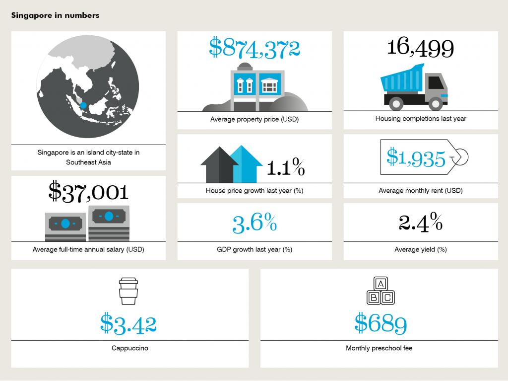 Infographic with statistics of Singapore